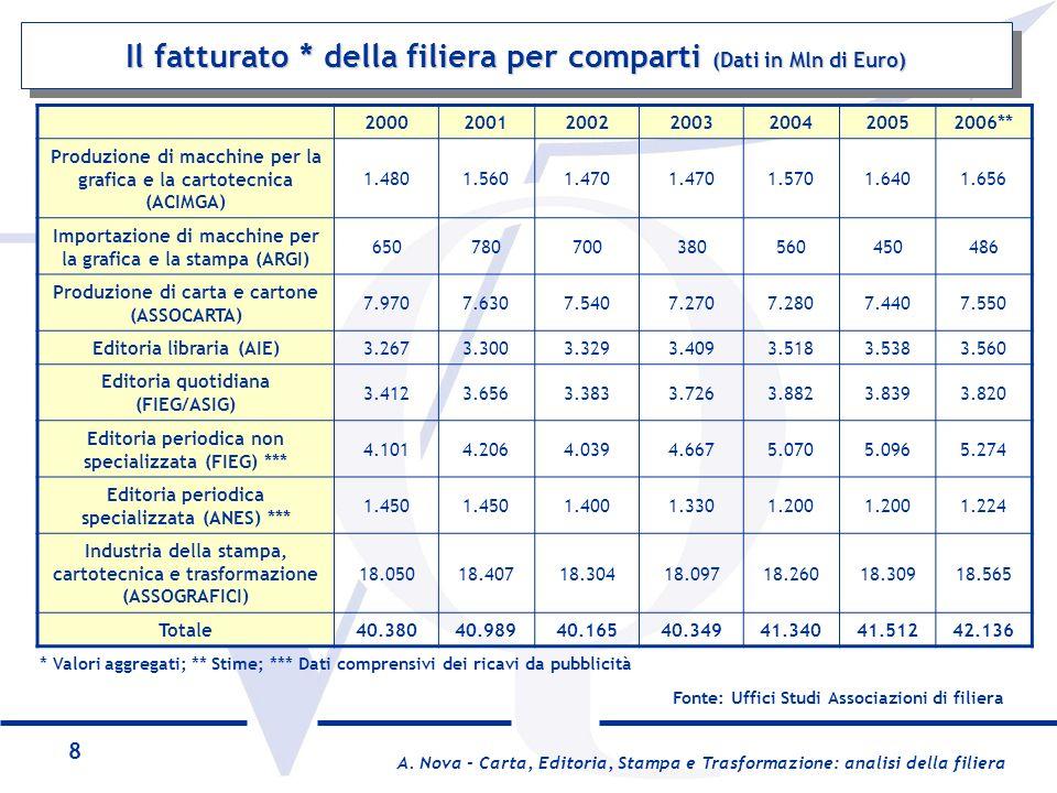 Il fatturato * della filiera per comparti (Dati in Mln di Euro)