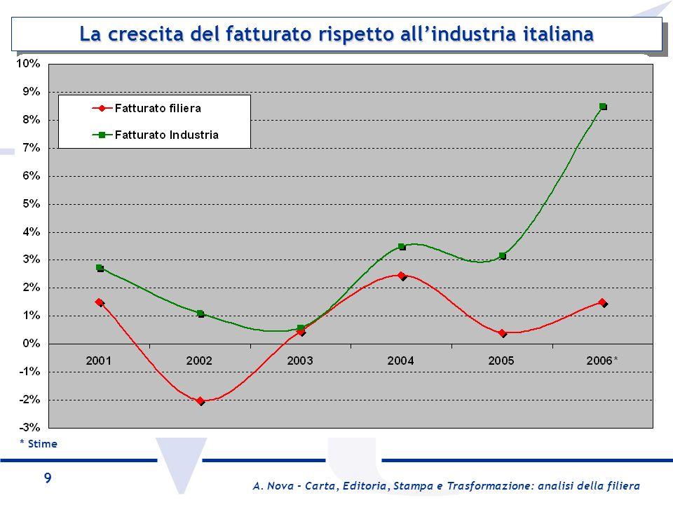 La crescita del fatturato rispetto all'industria italiana