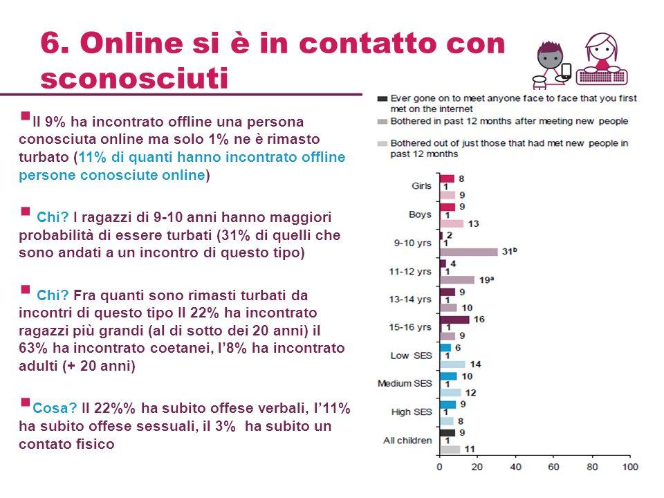 6. Online si è in contatto con sconosciuti