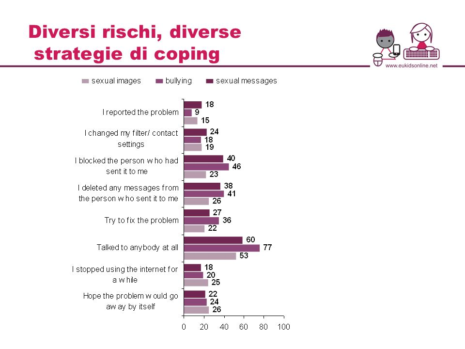 Diversi rischi, diverse strategie di coping