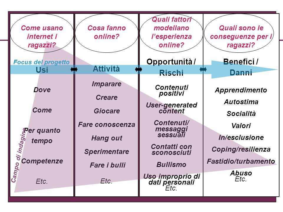 Usi Attività Opportunità / Rischi Benefici / Danni
