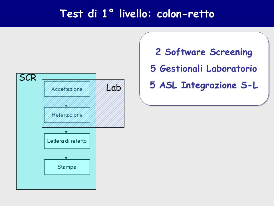 Test di 1° livello: colon-retto