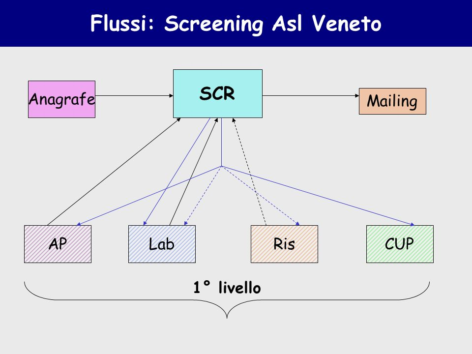 Flussi: Screening Asl Veneto