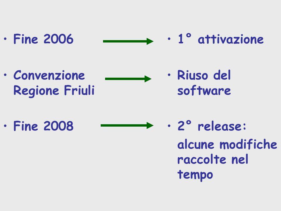 Fine 2006 Convenzione Regione Friuli. Fine 2008. 1° attivazione. Riuso del software. 2° release: