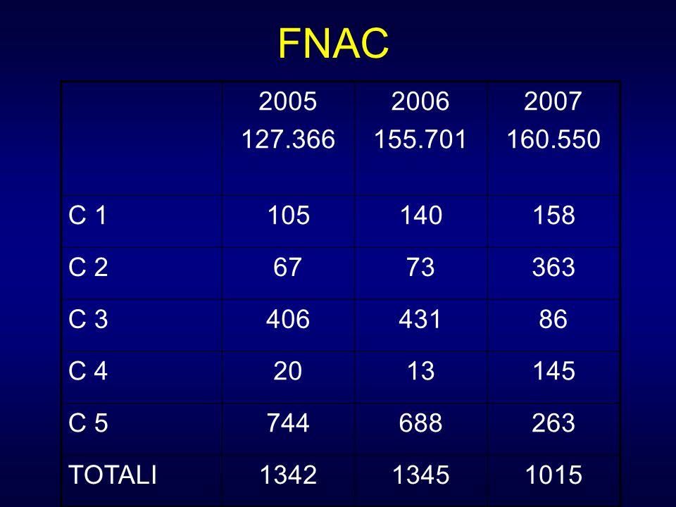 FNAC 2005. 127.366. 2006. 155.701. 2007. 160.550. C 1. 105. 140. 158. C 2. 67. 73. 363.