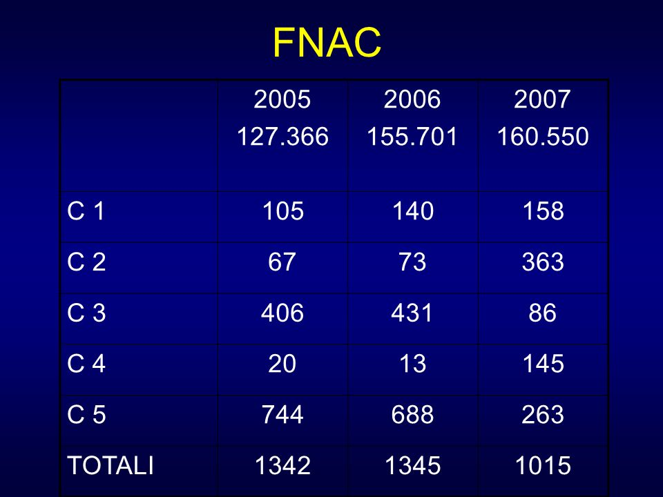 FNAC2005. 127.366. 2006. 155.701. 2007. 160.550. C 1. 105. 140. 158. C 2. 67. 73. 363. C 3. 406. 431.