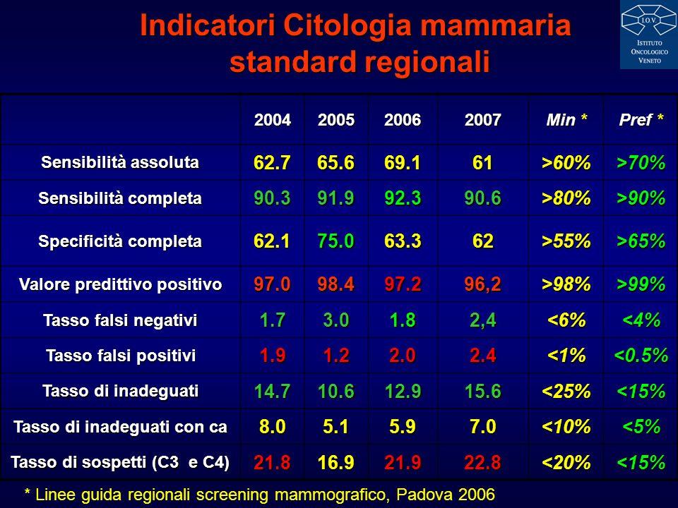 Indicatori Citologia mammaria standard regionali