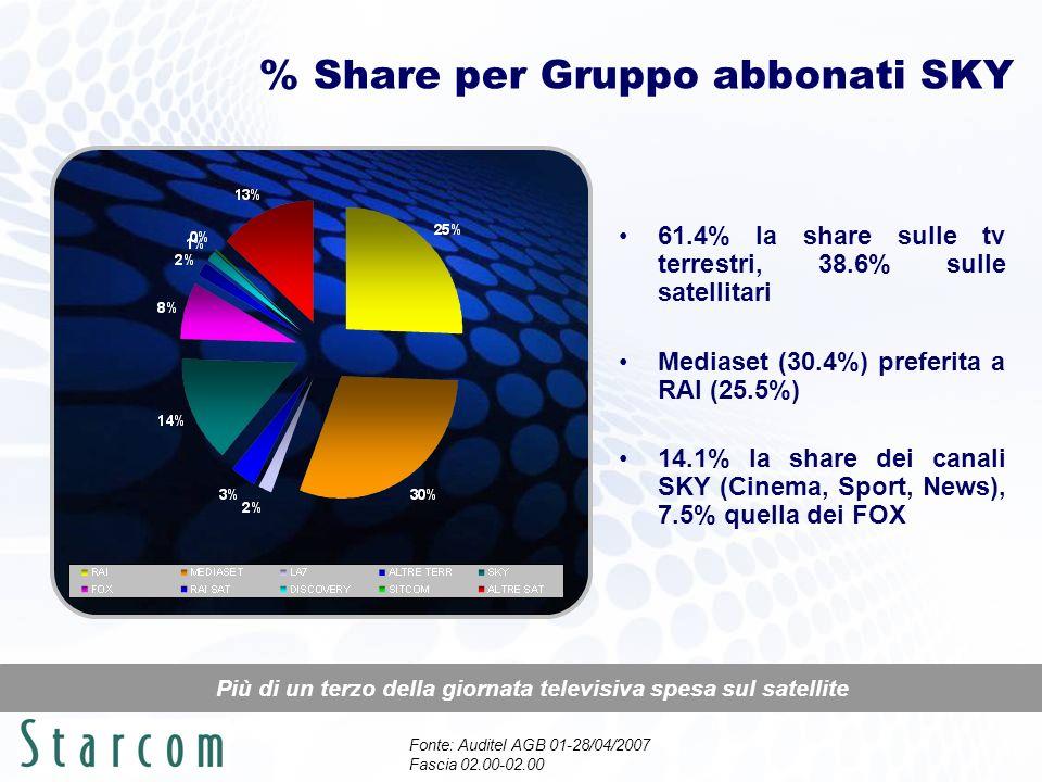 % Share per Gruppo abbonati SKY