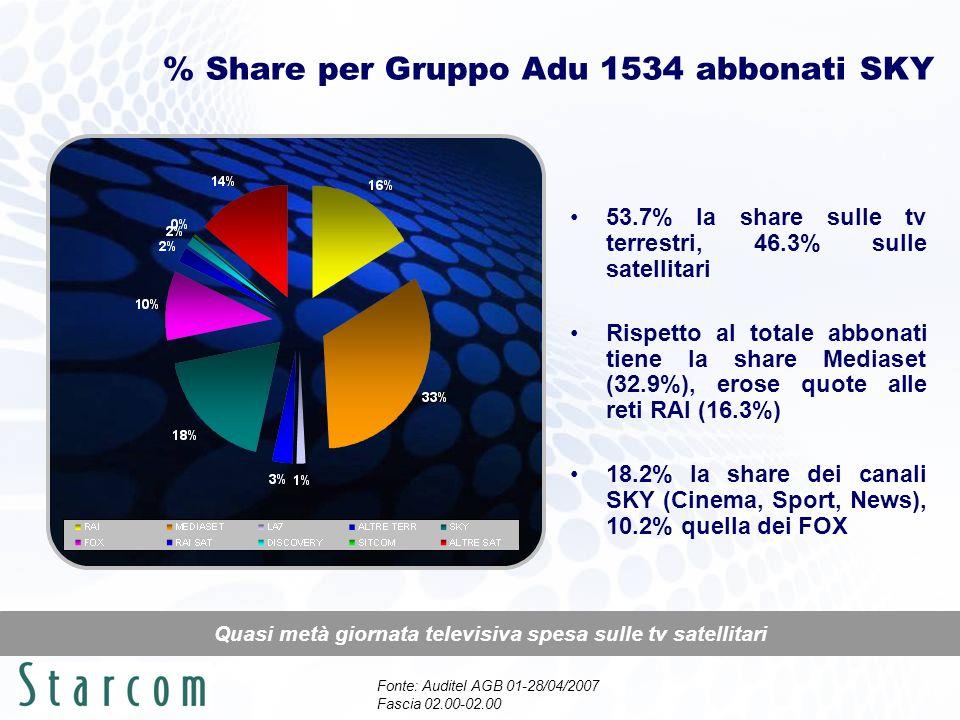 % Share per Gruppo Adu 1534 abbonati SKY