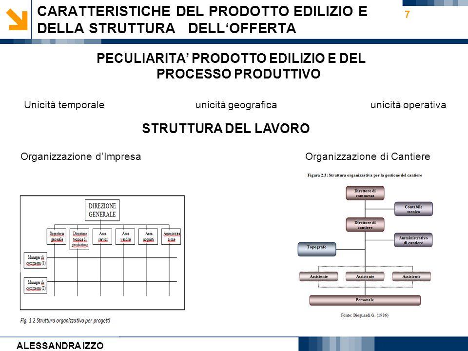 CARATTERISTICHE DEL PRODOTTO EDILIZIO E DELLA STRUTTURA DELL'OFFERTA