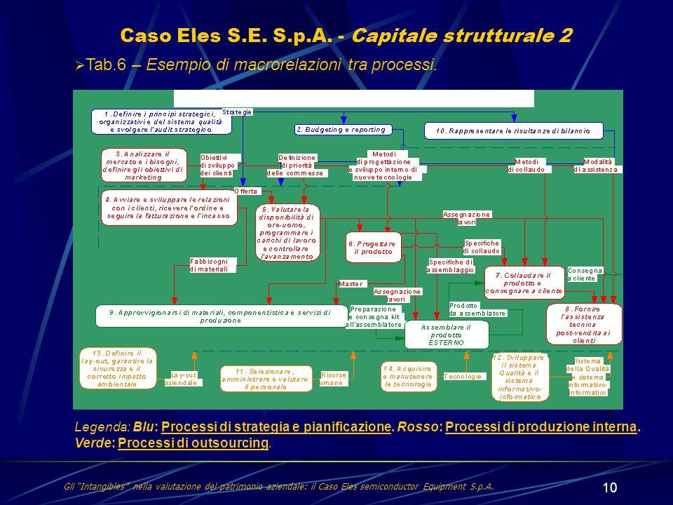 Caso Eles S.E. S.p.A. - Capitale strutturale 2