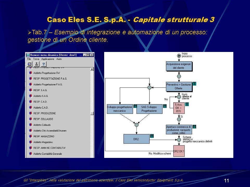 Caso Eles S.E. S.p.A. - Capitale strutturale 3