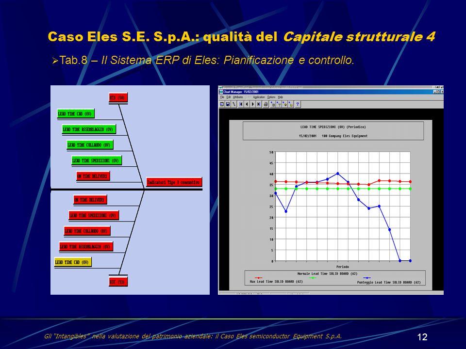 Caso Eles S.E. S.p.A.: qualità del Capitale strutturale 4