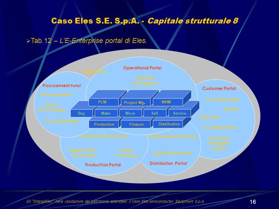 Caso Eles S.E. S.p.A. - Capitale strutturale 8