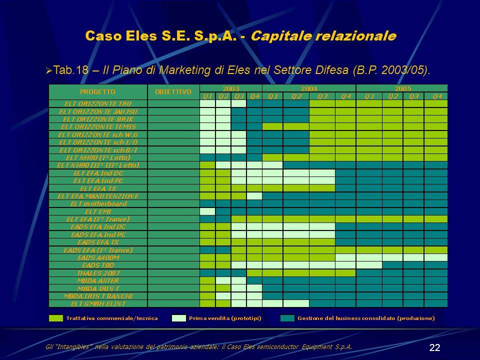 Caso Eles S.E. S.p.A. - Capitale relazionale