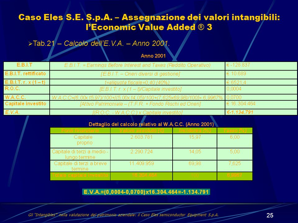 Caso Eles S.E. S.p.A. – Assegnazione dei valori intangibili: l'Economic Value Added ® 3
