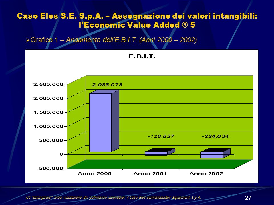 Caso Eles S.E. S.p.A. – Assegnazione dei valori intangibili: l'Economic Value Added ® 5