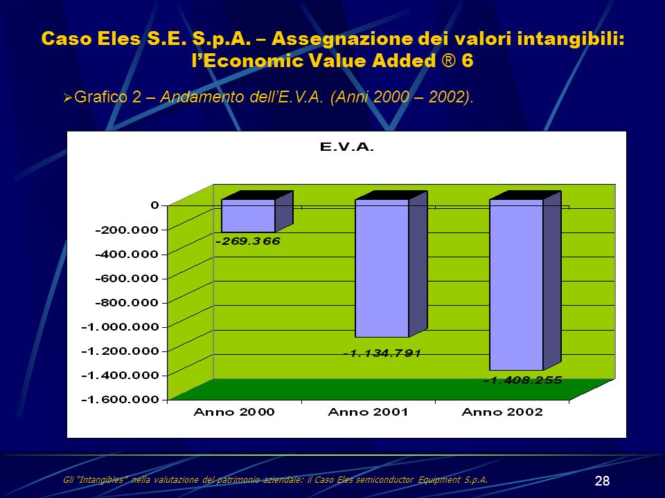 Caso Eles S.E. S.p.A. – Assegnazione dei valori intangibili: l'Economic Value Added ® 6