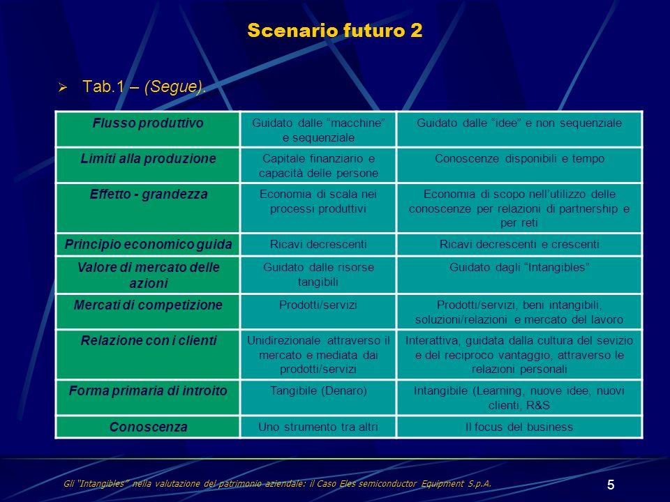 Scenario futuro 2 Tab.1 – (Segue). Flusso produttivo