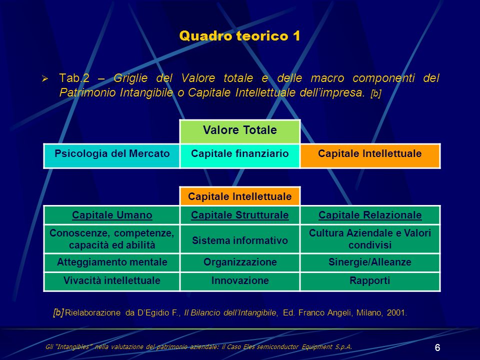 Quadro teorico 1 Valore Totale