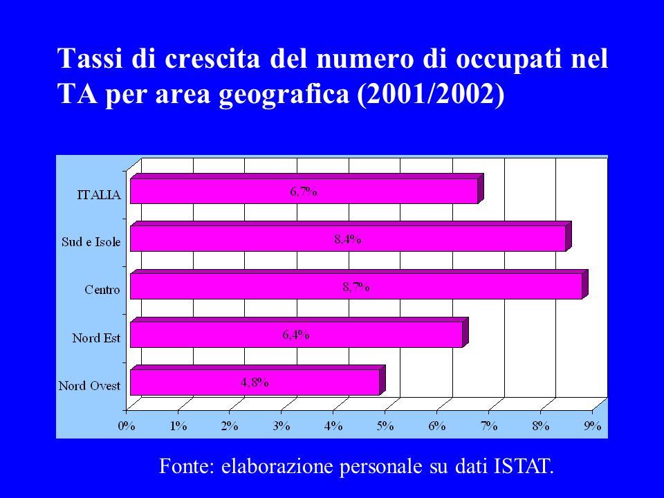Fonte: elaborazione personale su dati ISTAT.