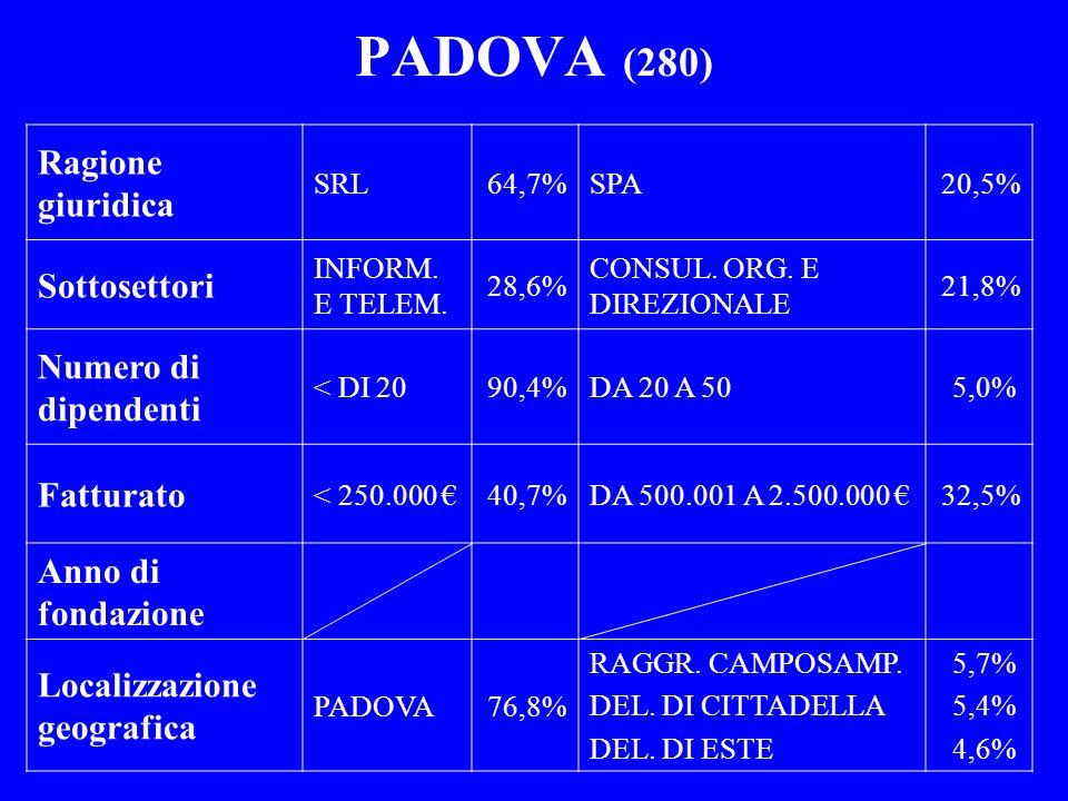PADOVA (280) Ragione giuridica Sottosettori Numero di dipendenti