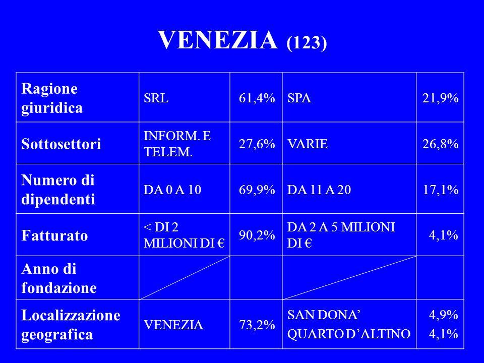 VENEZIA (123) Ragione giuridica Sottosettori Numero di dipendenti
