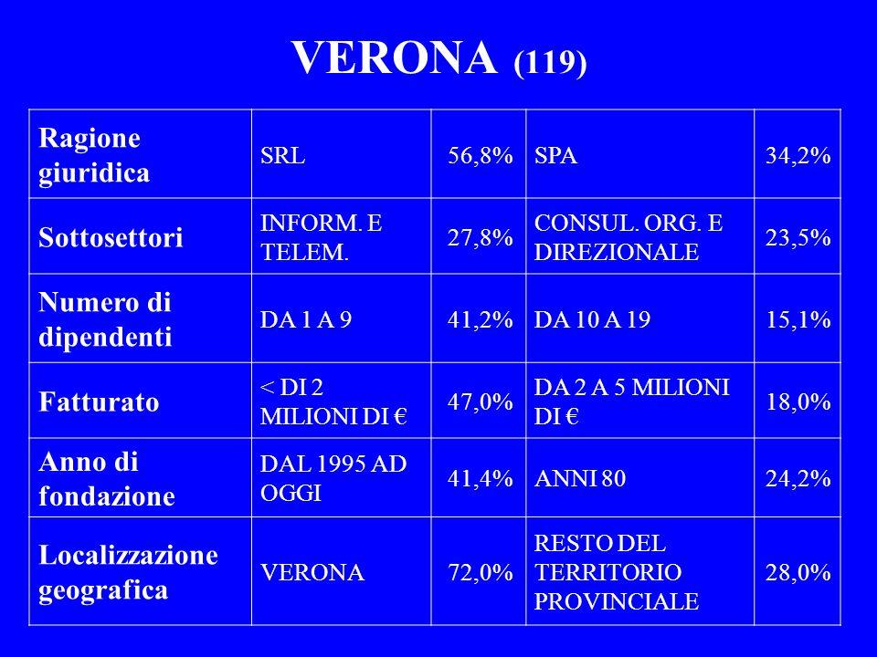 VERONA (119) Ragione giuridica Sottosettori Numero di dipendenti