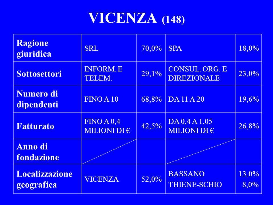 VICENZA (148) Ragione giuridica Sottosettori Numero di dipendenti