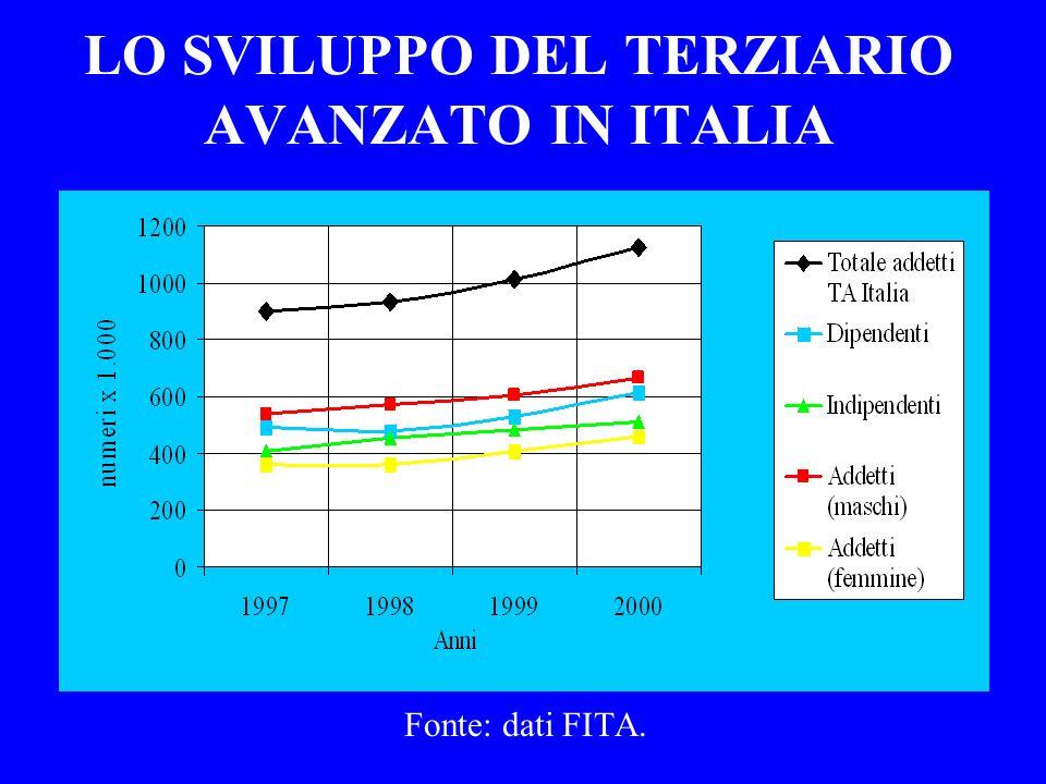 LO SVILUPPO DEL TERZIARIO AVANZATO IN ITALIA