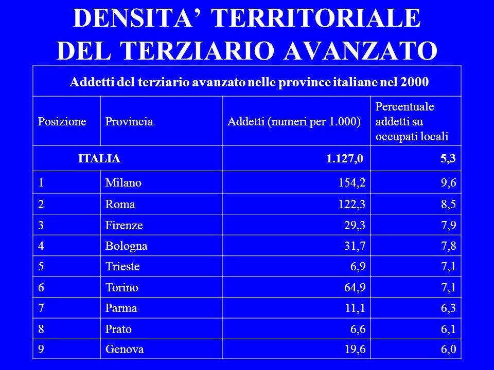 DENSITA' TERRITORIALE DEL TERZIARIO AVANZATO