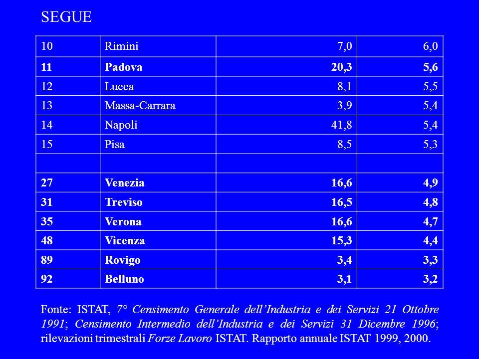 SEGUE 10 Rimini 7,0 6,0 11 Padova 20,3 5,6 12 Lucca 8,1 5,5 13