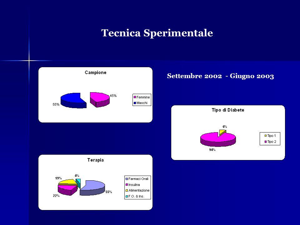 Tecnica Sperimentale Settembre 2002 - Giugno 2003