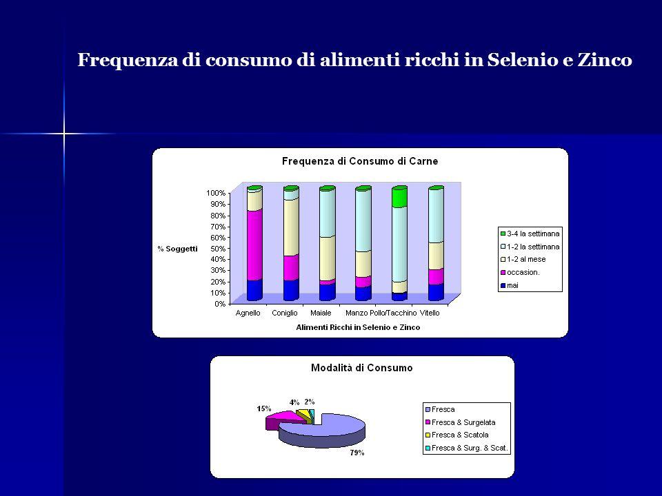 Frequenza di consumo di alimenti ricchi in Selenio e Zinco