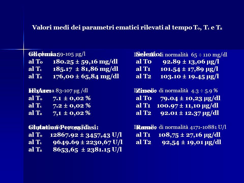 Valori medi dei parametri ematici rilevati al tempo T0, T1 e T2