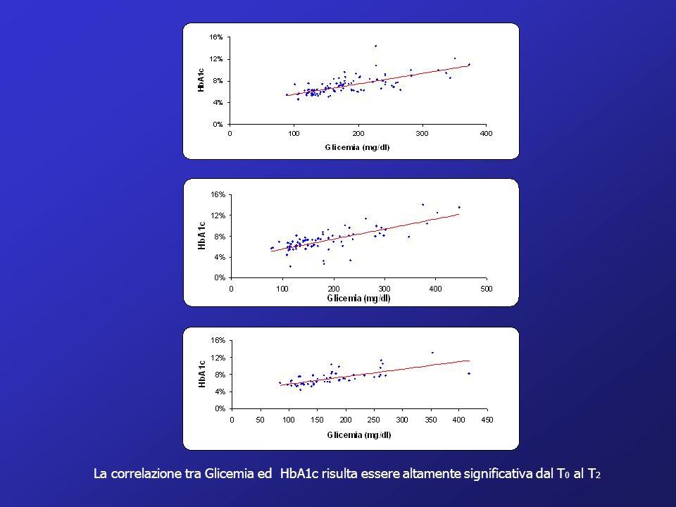 La correlazione tra Glicemia ed HbA1c risulta essere altamente significativa dal T0 al T2