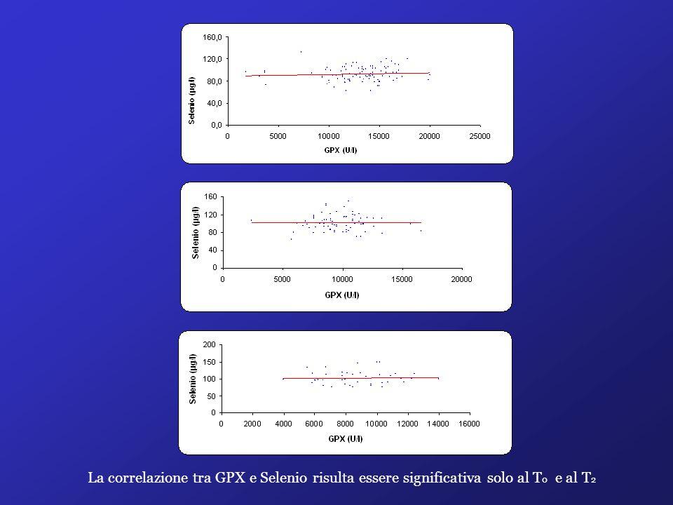 La correlazione tra GPX e Selenio risulta essere significativa solo al T0 e al T2