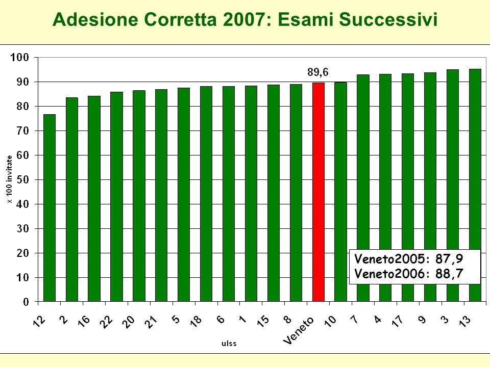 Adesione Corretta 2007: Esami Successivi