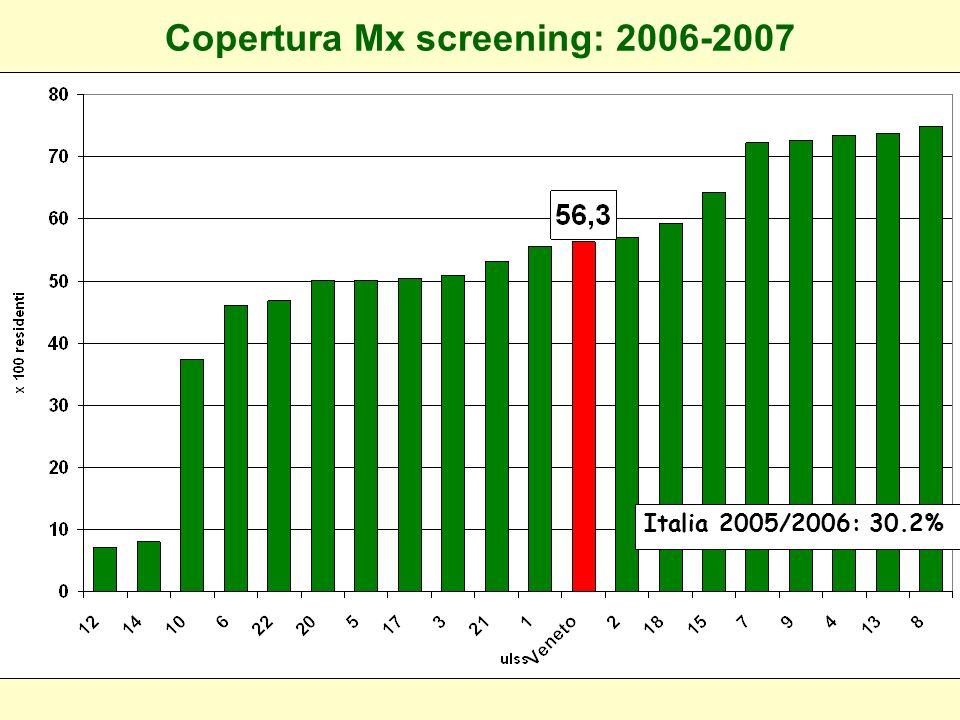 Copertura Mx screening: 2006-2007