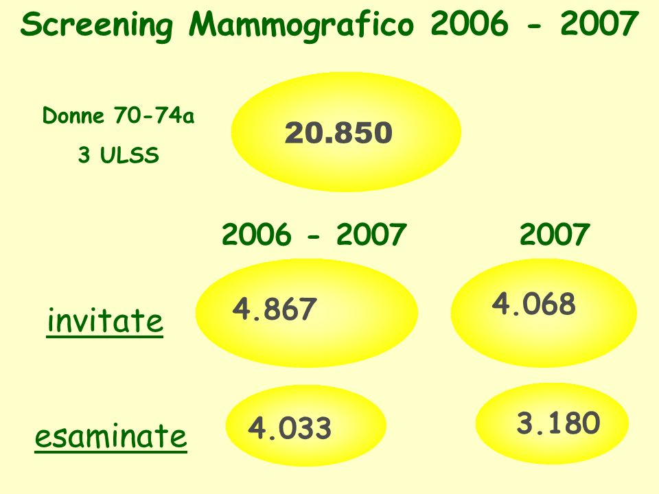 Screening Mammografico 2006 - 2007