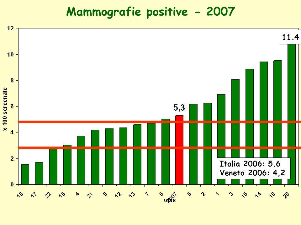 Mammografie positive - 2007