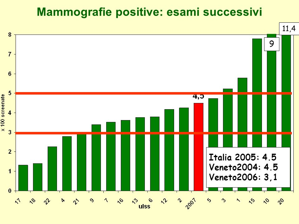 Mammografie positive: esami successivi