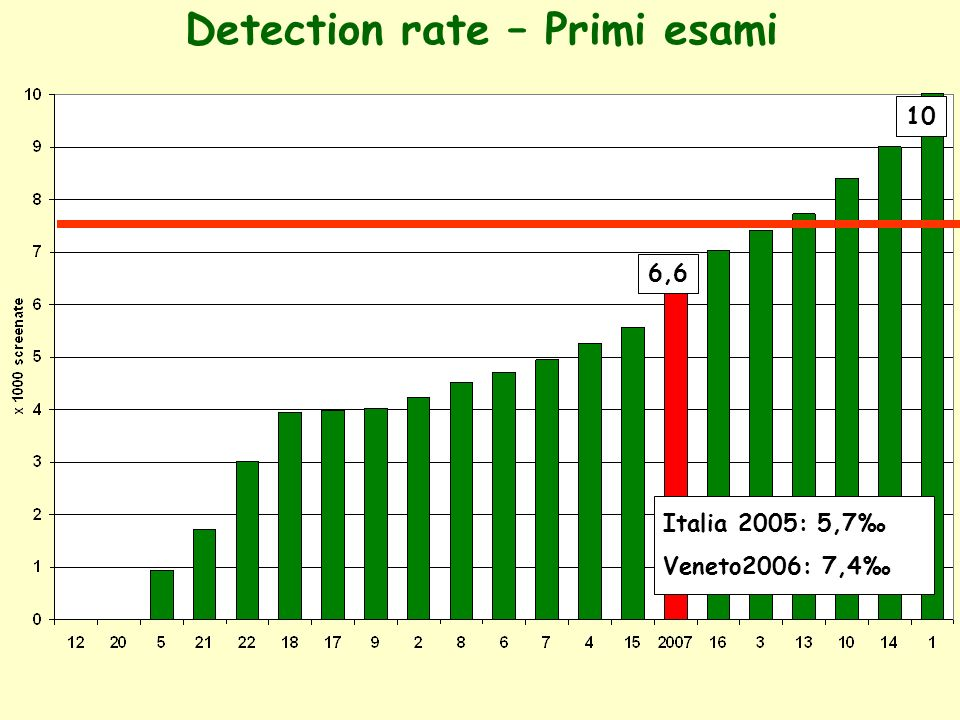 Detection rate – Primi esami