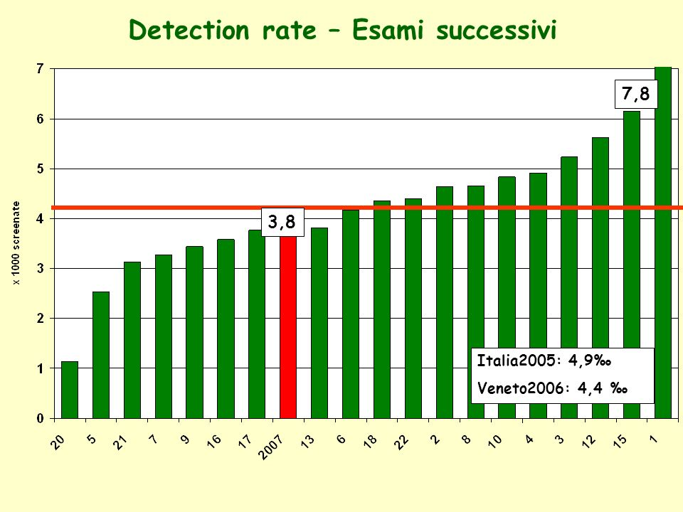 Detection rate – Esami successivi