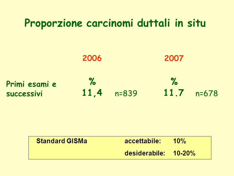 Proporzione carcinomi duttali in situ