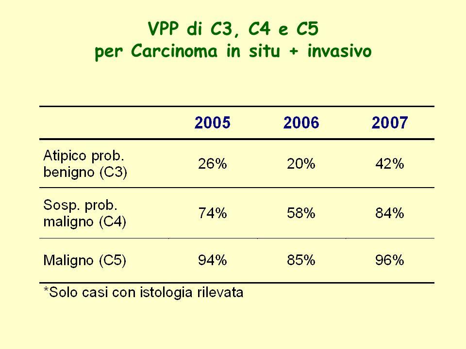 VPP di C3, C4 e C5 per Carcinoma in situ + invasivo