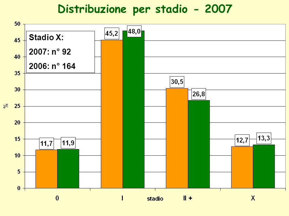 Distribuzione per stadio - 2007