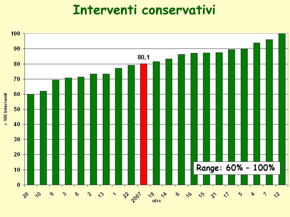 Interventi conservativi