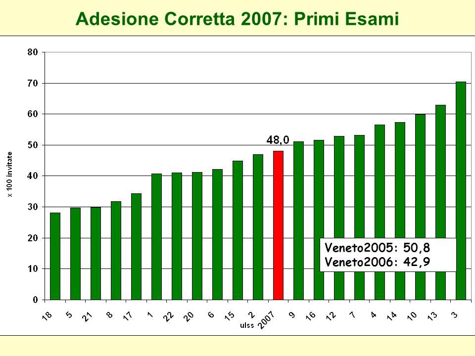 Adesione Corretta 2007: Primi Esami