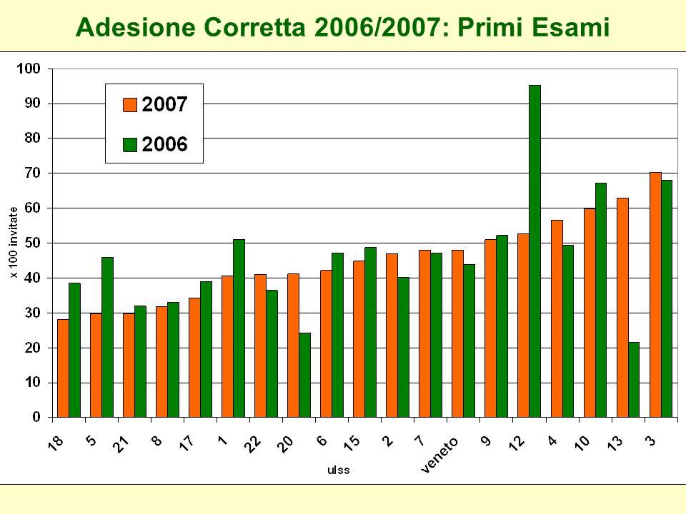 Adesione Corretta 2006/2007: Primi Esami